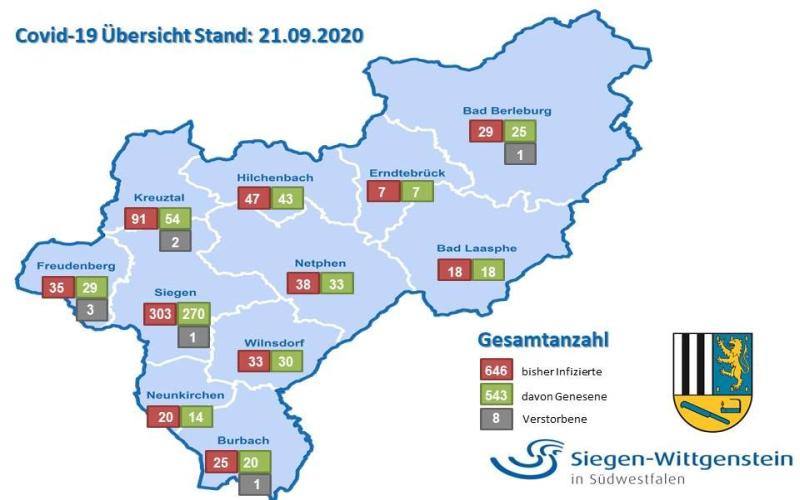 Die Zahl der Infizierten in Siegen-Wittgenstein - Stand 21. September 2020.