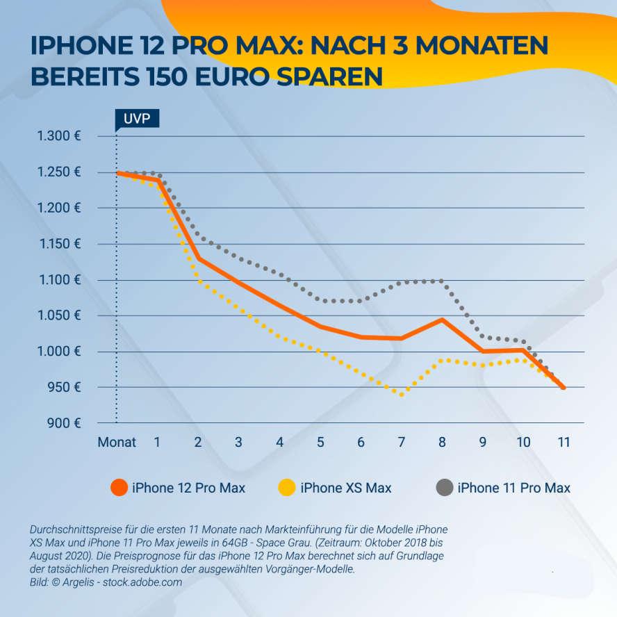 Grafik mit der prognostizierten Preisentwicklung dreier iPhone-Modelle